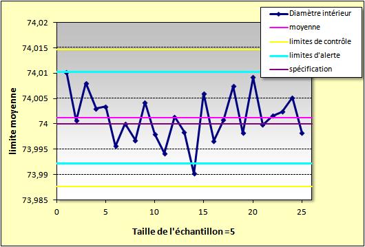 Diagramme Contr 244 Le De Qualit 233 Graphique Winstat