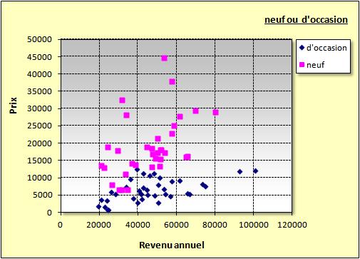 Diagramme De Dispersion Graphique Winstat Statistique